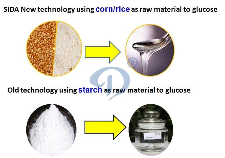 How to process glucose from corn powder in corn glucose production line ?