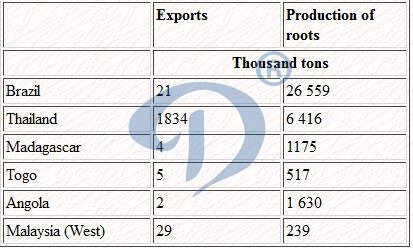 EXPORTS OF CASSAVA PRODUCTS AND PRODUCTION OF ROOTS