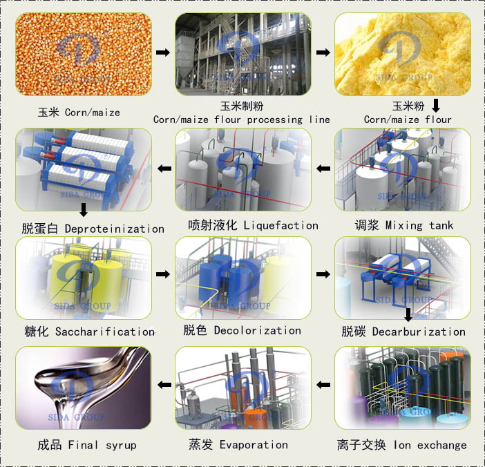 corn syrup processing line machine