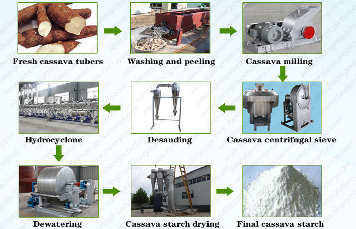 cassava starch processing line machine