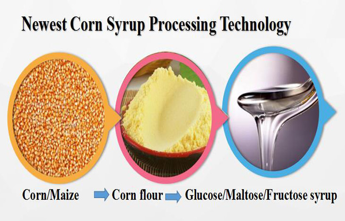 corn syrup processing