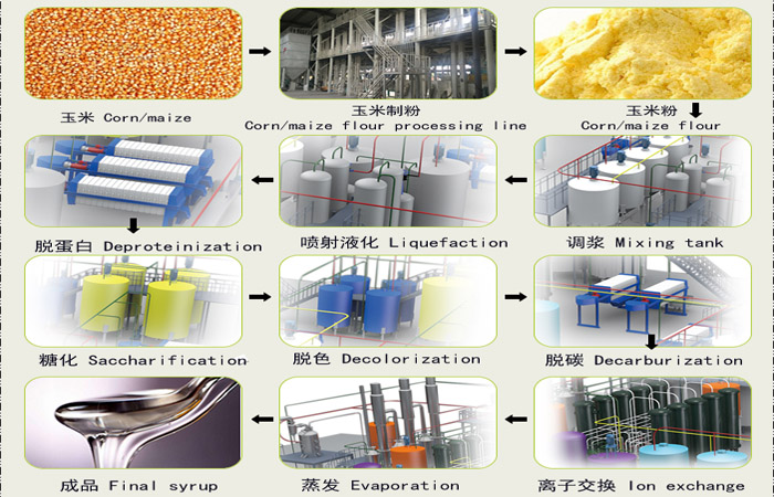 process of making high fructose corn syrup