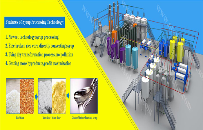 glucose syrup processing plant 3D picture