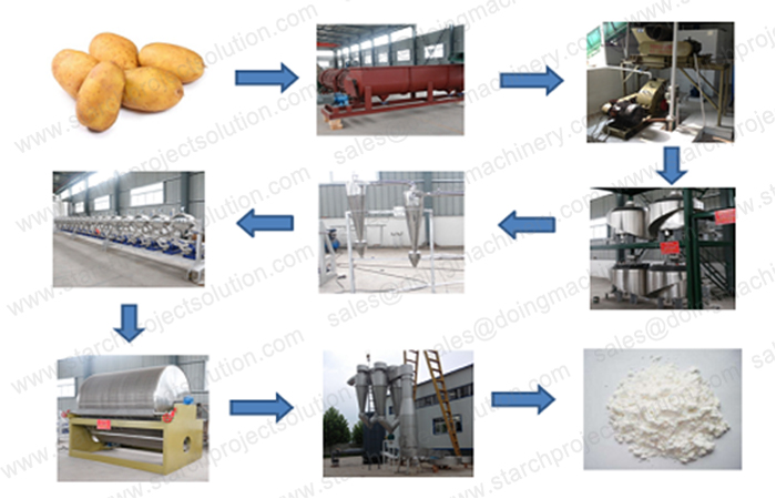 How does the potato starch processing plant running?