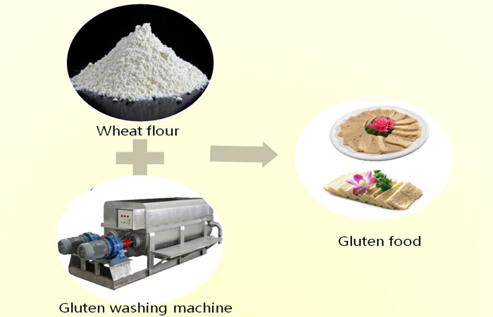 gluten washing machine