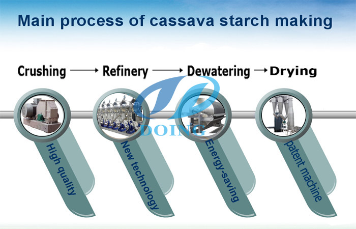 Cassava starch processing machinery manufacturer