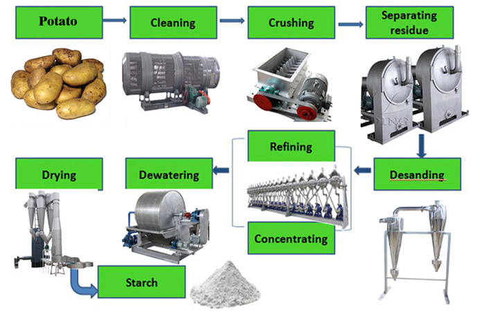 potato starch potato flour processing machine