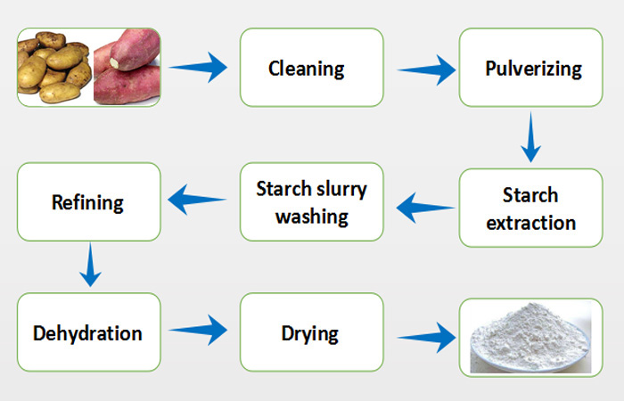 How to remove starch from potatoes