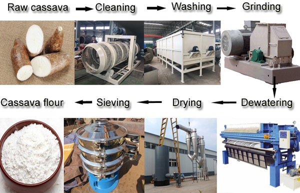 cassava flour processing equipment