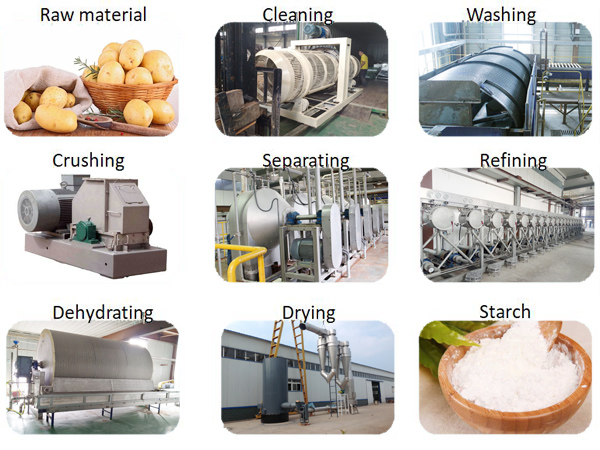 How is potato starch made?
