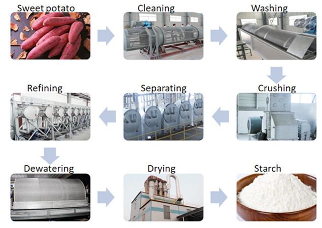 Machines used for extraction of starch from sweet potato