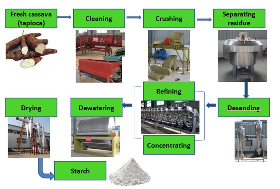 tapioca starch production line