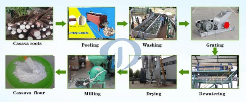 Cassava flour production machine