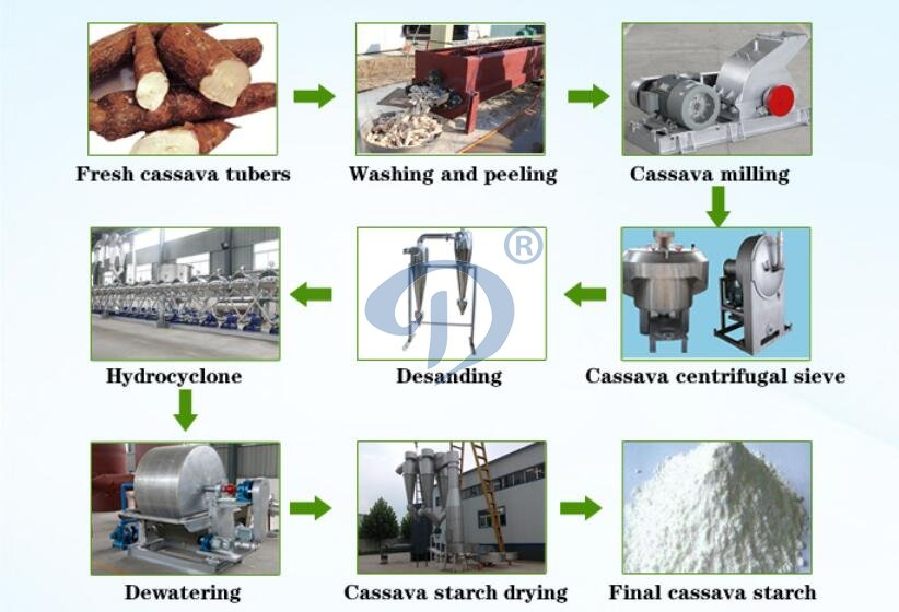 cassava starch productionmachine