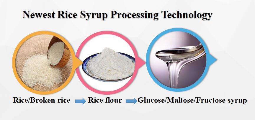 Rice syrup production line