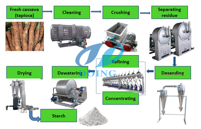 tapioca starch production line main machines