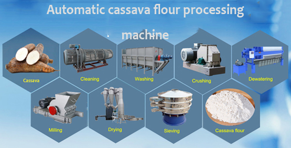 large scale cassava flour processing factory, automatic cassava flour production line