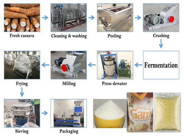 The video of garri processing machine